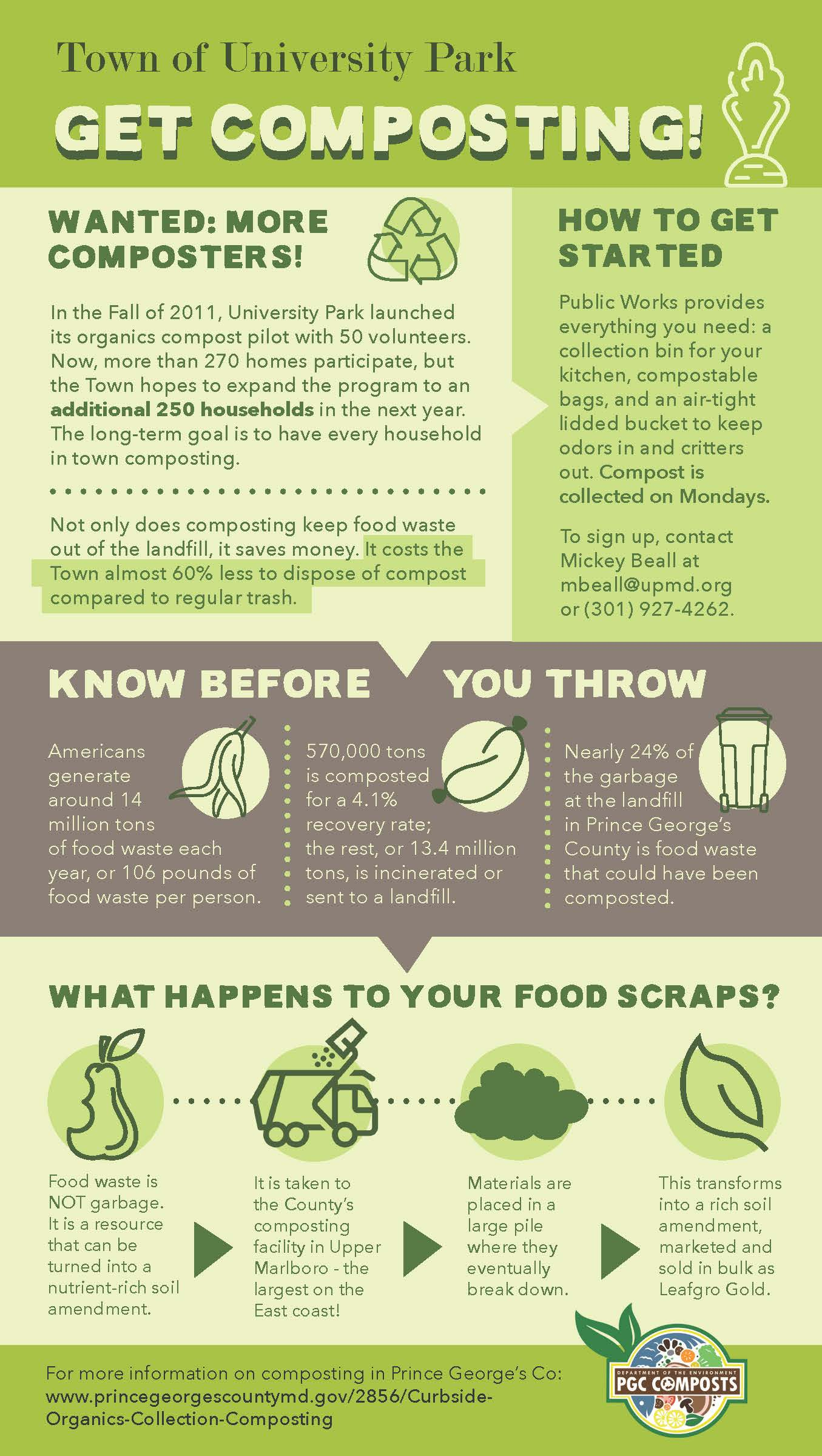 Compost Info graphic giving information about the program
